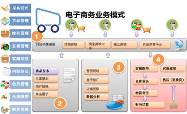 电子商务解决方案_丽晶软件