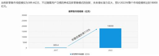 解读:《2018年新零售行业发展趋势报告》10.png
