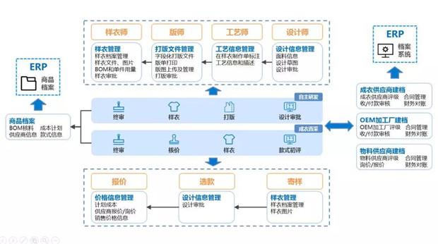 雅鹿:企划先行,全链上云,打造智慧供应链大脑3.jpg