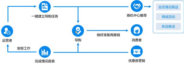 总部如何直连导购撬动千万级私域流量?只需做对这三步!3.png