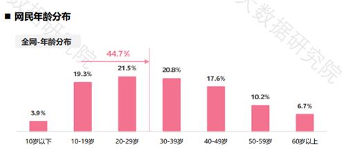 网民规模第一大群体:90后人群的消费分析.png